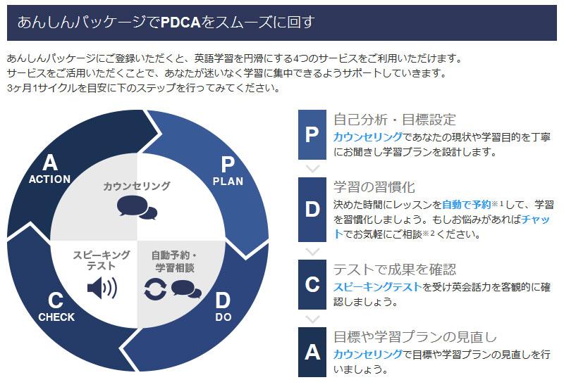 オプションサービス「あんしんパッケージ」でオンライン英会話の不安を解消!